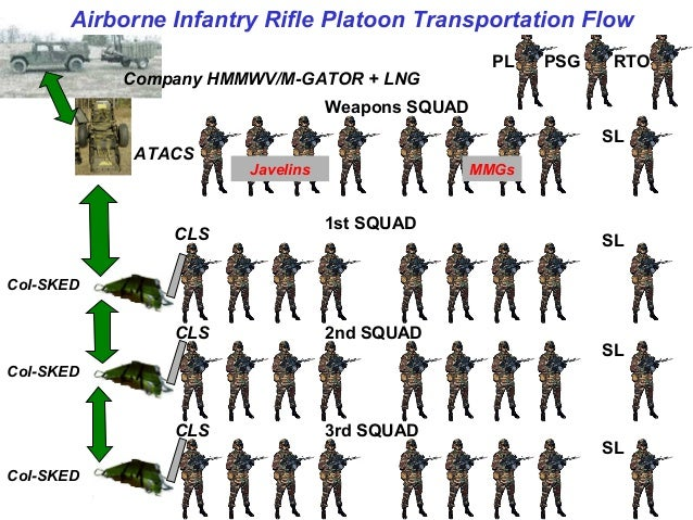 Light Infantry Resupply Transformation V3 0