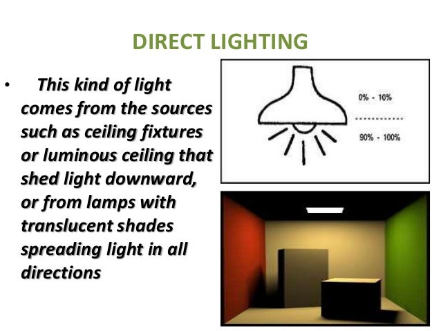 Lighting for Lighting direct