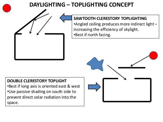 18. DAYLIGHTING u2013 TOPLIGHTING CONCEPT SAWTOOTH CLERESTORY ...  sc 1 st  SlideShare & Lighting architecture lecture 2 azcodes.com