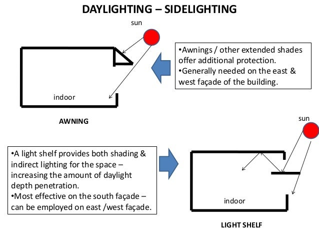 Lighting Architecture Lecture 2