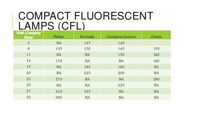 Lighting Case Study Amp Specification