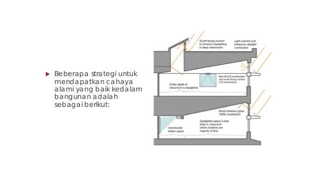  Beberapa strategi untuk mendapatkan cahaya alami yang baik kedalam bangunan adalah sebagai berikut: