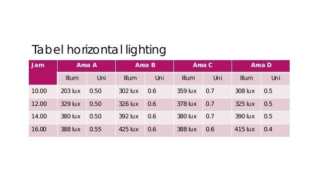 Tabel Vertikal Lighting Jam Area A Area B Area C Area D Illum Uni Illum Uni Illum Uni Illum Uni 10.00 204 lux 0.5 250 lux ...