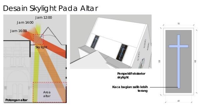 Simulasi Situasi Pencahayaan Alami Setelah Menerapkan Solusi Design Jam 10:00
