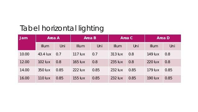 Tabel vertical lighting Jam Area A Area B Area C Area D Illum Uni Illum Uni Illum Uni Illum Uni 10.00 60 lux 0.6 232 lux 0...