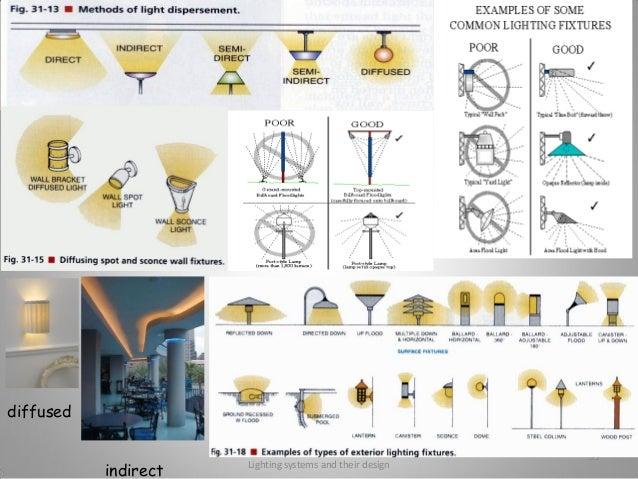 lighting systems and their design mau jmi 2014 rh slideshare net Simple Lighting Diagrams Photography Lighting Diagrams
