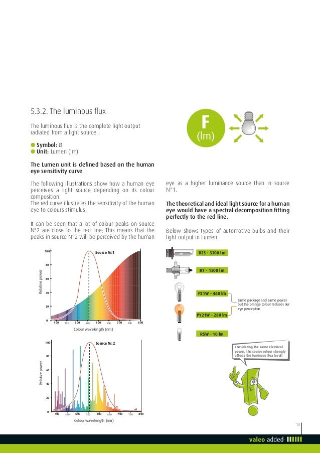 Valeo Lighting Systems From Light To Advanced Vision Technologies Val