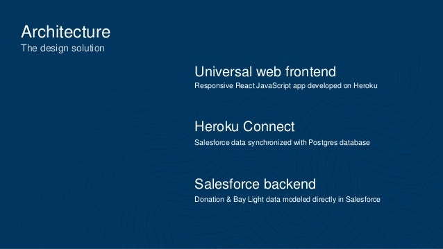 Architecture The design solution Universal web frontend Heroku Connect Salesforce backend Responsive React JavaScript app ...