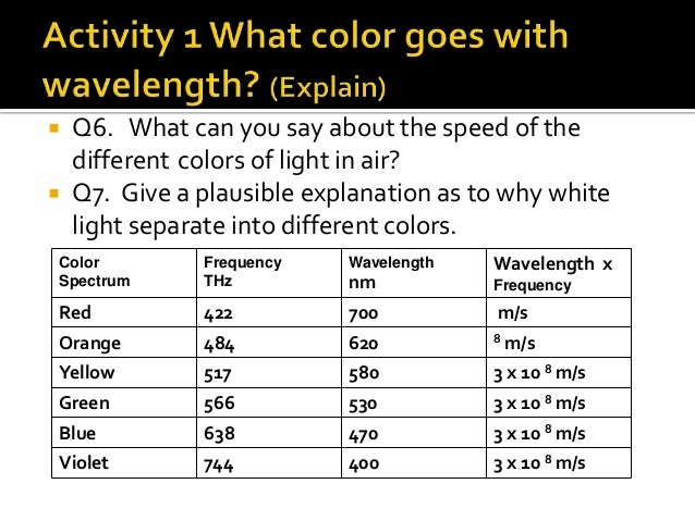 7 Q1 Which Color Registers The Highest Frequency Shortest Wavelength Violet
