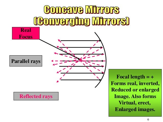 Light Lenses And Mirrors