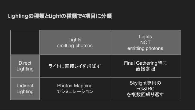 Lightingの種類とLightの種類で4項目に分類 Lights emitting photons Lights NOT emitting photons Direct Lighting ライトに直接レイを飛ばす Final Gatheri...