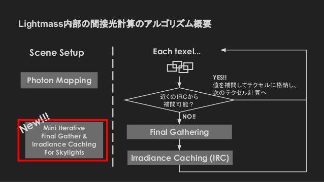Lightmass内部の間接光計算のアルゴリズム概要 Final Gathering Irradiance Caching (IRC) Each texel... NO!! YES!! 値を補間してテクセルに格納し、 次のテクセル計算へ Pho...