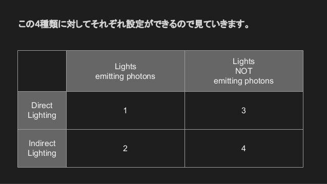 この4種類に対してそれぞれ設定ができるので見ていきます。 Lights emitting photons Lights NOT emitting photons Direct Lighting 1 3 Indirect Lighting 2 4
