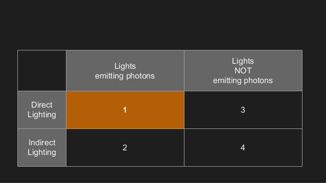 Lights emitting photons Lights NOT emitting photons Direct Lighting 1 3 Indirect Lighting 2 4