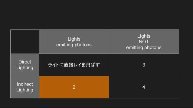 Lights emitting photons Lights NOT emitting photons Direct Lighting ライトに直接レイを飛ばす 3 Indirect Lighting 2 4