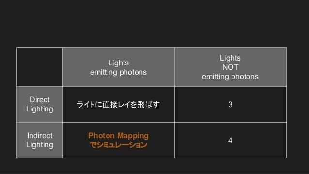Lights emitting photons Lights NOT emitting photons Direct Lighting ライトに直接レイを飛ばす 3 Indirect Lighting Photon Mapping でシミュレー...