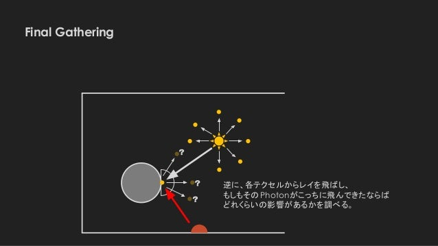 Final Gathering 逆に、各テクセルからレイを飛ばし、 もしもそのPhotonがこっちに飛んできたならば どれくらいの影響があるかを調べる。 ? ? ?