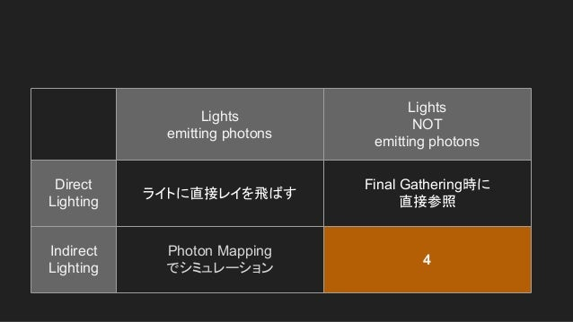 Lights emitting photons Lights NOT emitting photons Direct Lighting ライトに直接レイを飛ばす Final Gathering時に 直接参照 Indirect Lighting ...