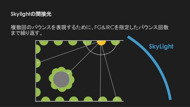 SkyLight Skylightの間接光 複数回のバウンスを表現するために、FG&IRCを指定したバウンス回数 まで繰り返す。