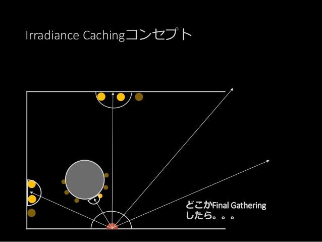Irradiance Cachingコンセプト その情報をキャッシング