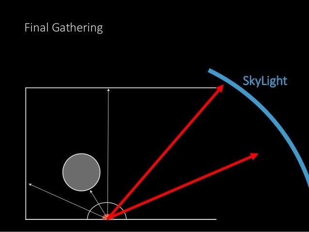 例) Skylightだけのシーン にじみだらけ。