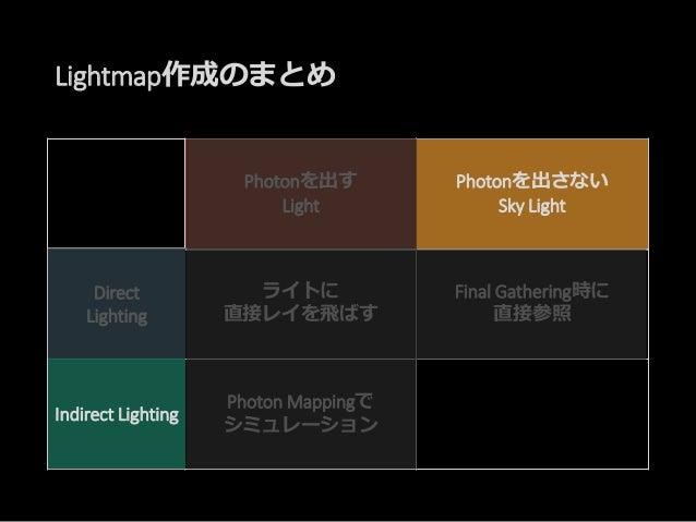 Final Gathering Irradiance Caching 各テクセルに対して。。。 近くに十分な IRCある? NO!! YES!! なら補完して 値を格納Photon Mapping Scene Setup Mini Final ...