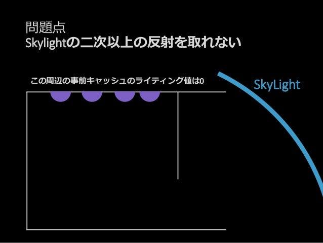 問題点 Skylightの二次以上の反射を取れない SkyLight Final Gathering!!! してもサンプリングするのは闇