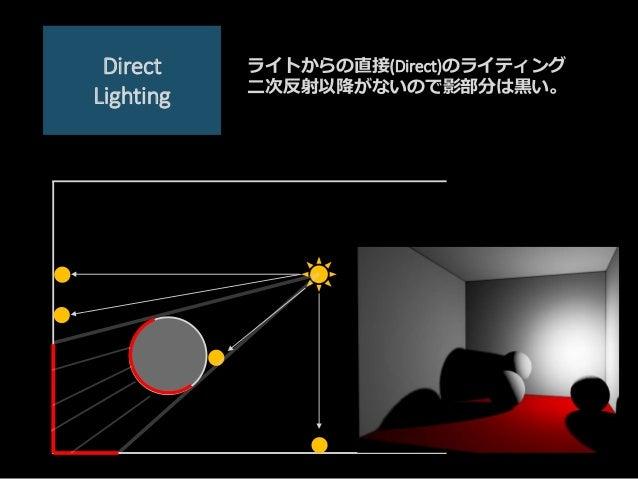 Direct Lighting ライトからの直接(Direct)のライティング 二次反射以降がないので影部分は黒い。
