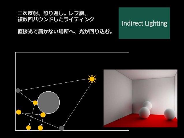Indirect Lighting 二次反射。照り返し。レフ版。 複数回バウンドしたライティング 直接光で届かない場所へ、光が回り込む。