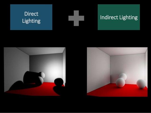 Direct Lighting Indirect Lighting