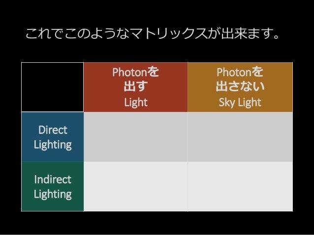 これでこのようなマトリックスが出来ます。 Point Spot Directional Light.. Sky Light Direct Lighting Indirect Lighting Direct Lighting Indirect L...