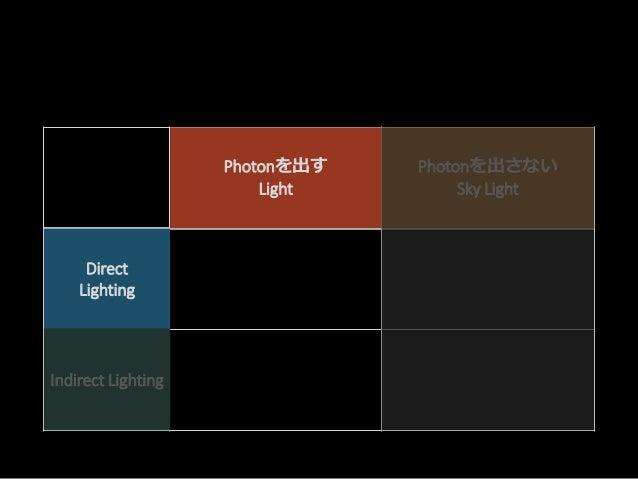 Point Spot Directional Light.. Sky Light Direct Lighting Indirect Lighting Direct Lighting Indirect Lighting Photonを出す Lig...