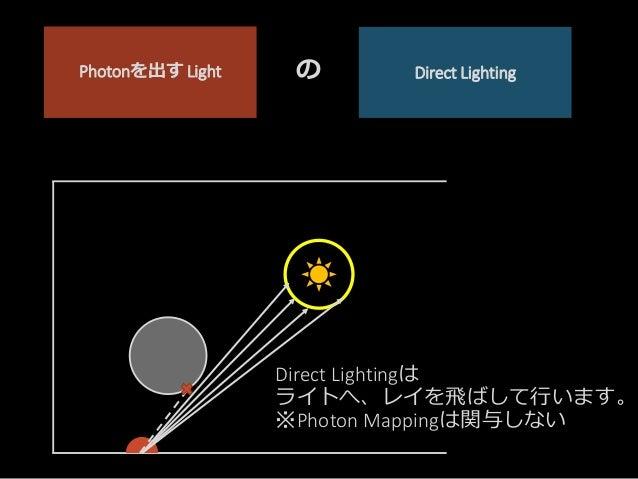 Direct Lightingは ライトへ、レイを飛ばして行います。 ※Photon Mappingは関与しない Direct LightingPhotonを出す Light の