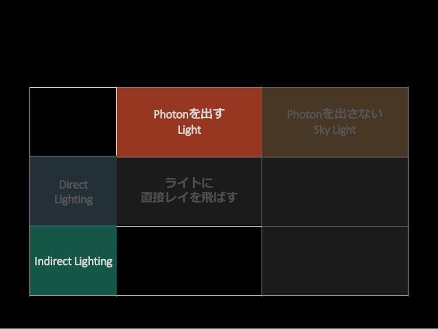 Photon Mapping ライトからPhotonを放出し、 光の複数回バウンスをシミュレーションする。
