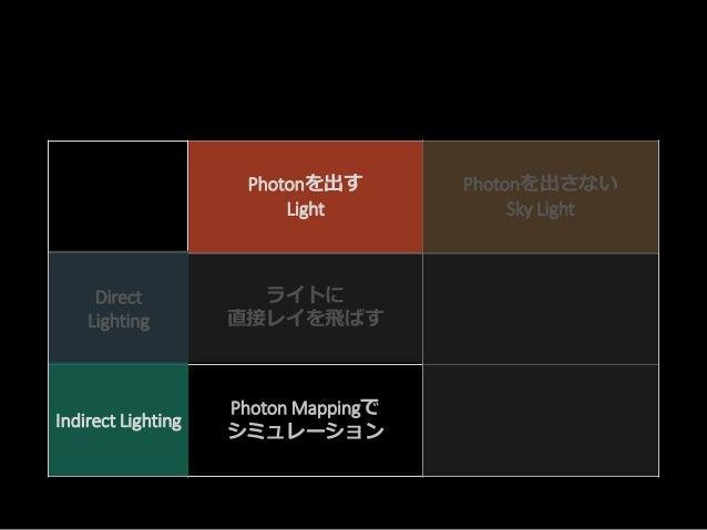 ライトからPhotonを放出する