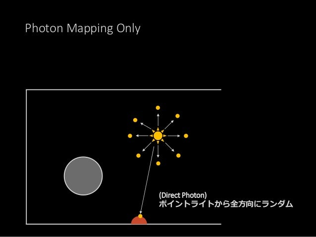 Photon Mapping Only 各テクセルを見積もるには不十分 PhotonMappingだけの場合、 非常に沢山のPhotonを放出し、 そのバウンスを計算しなければいけない。