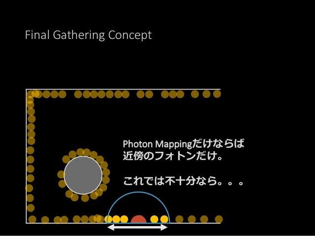 Final Gathering Concept みずからレイを飛ばして、 遠くのフォトンからの影響 を調べにいく。 見るフォトンの数が増える。