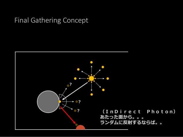 Photon Mapping -> Final Gathering