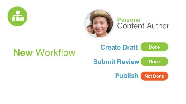 New Workflow Persona Content Author Done Done Not Done Create Draft Submit Review Publish