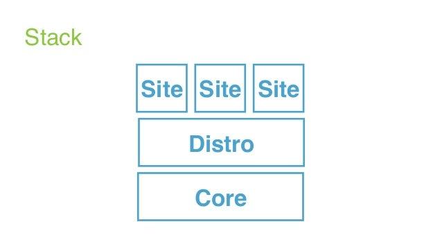 Core Stack Distro SiteSiteSite