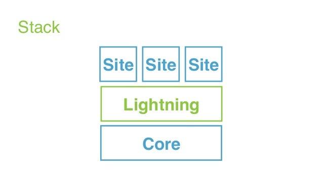 Core Stack Lightning SiteSiteSite