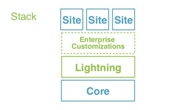 Stack Enterprise  Customizations Core Lightning SiteSiteSite