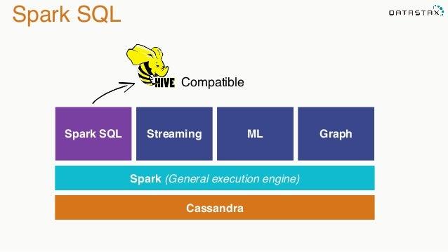 Lightning fast analytics with Spark and Cassandra