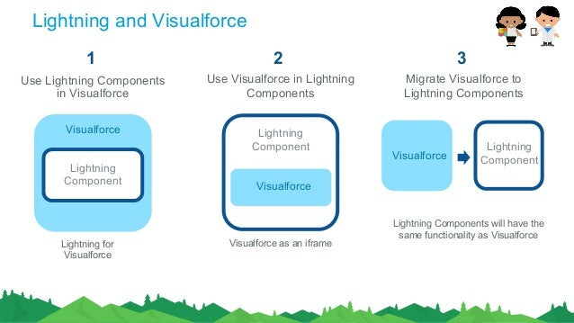 Visualforce Page to Lightning Migration | NAGESH