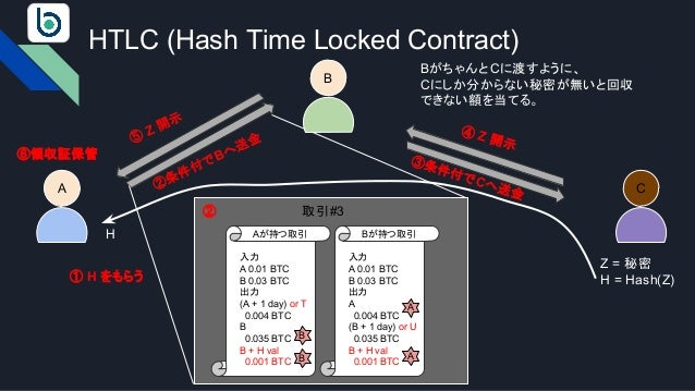 HTLC (Hash Time Locked Contract) A 入力 A 0.01 BTC B 0.03 BTC 出力 (A + 1 day) or T 0.004 BTC B 0.035 BTC B + H val 0.001 BTC ...
