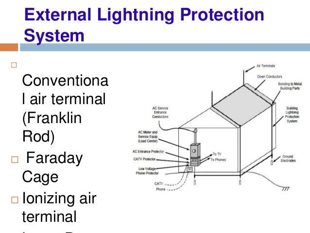 Lightning protection oisd 180