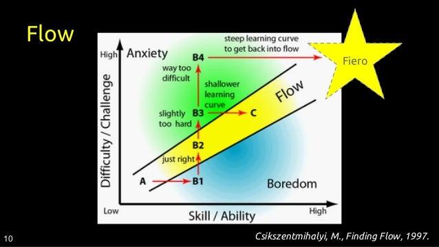 Flow Csikszentmihalyi, M., Finding Flow, 1997. Fiero 10