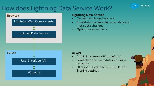 Lightning web components episode 2- work with salesforce data