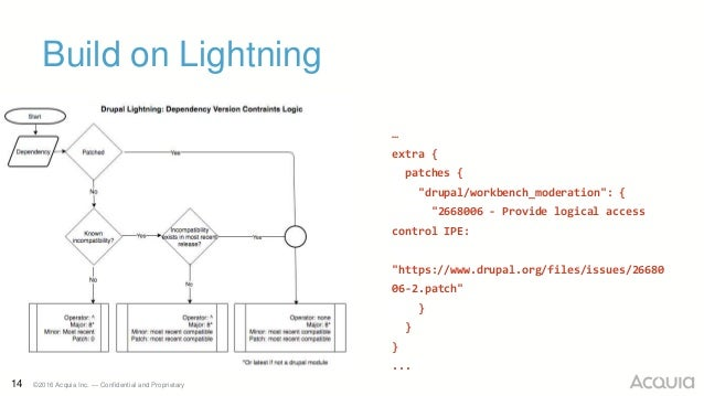 """14 ©2016 Acquia Inc. — Confidential and Proprietary Build on Lightning … extra { patches { """"drupal/workbench_moderation"""": ..."""