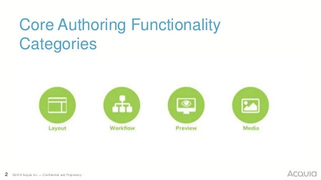 2 ©2016 Acquia Inc. — Confidential and Proprietary Core Authoring Functionality Categories